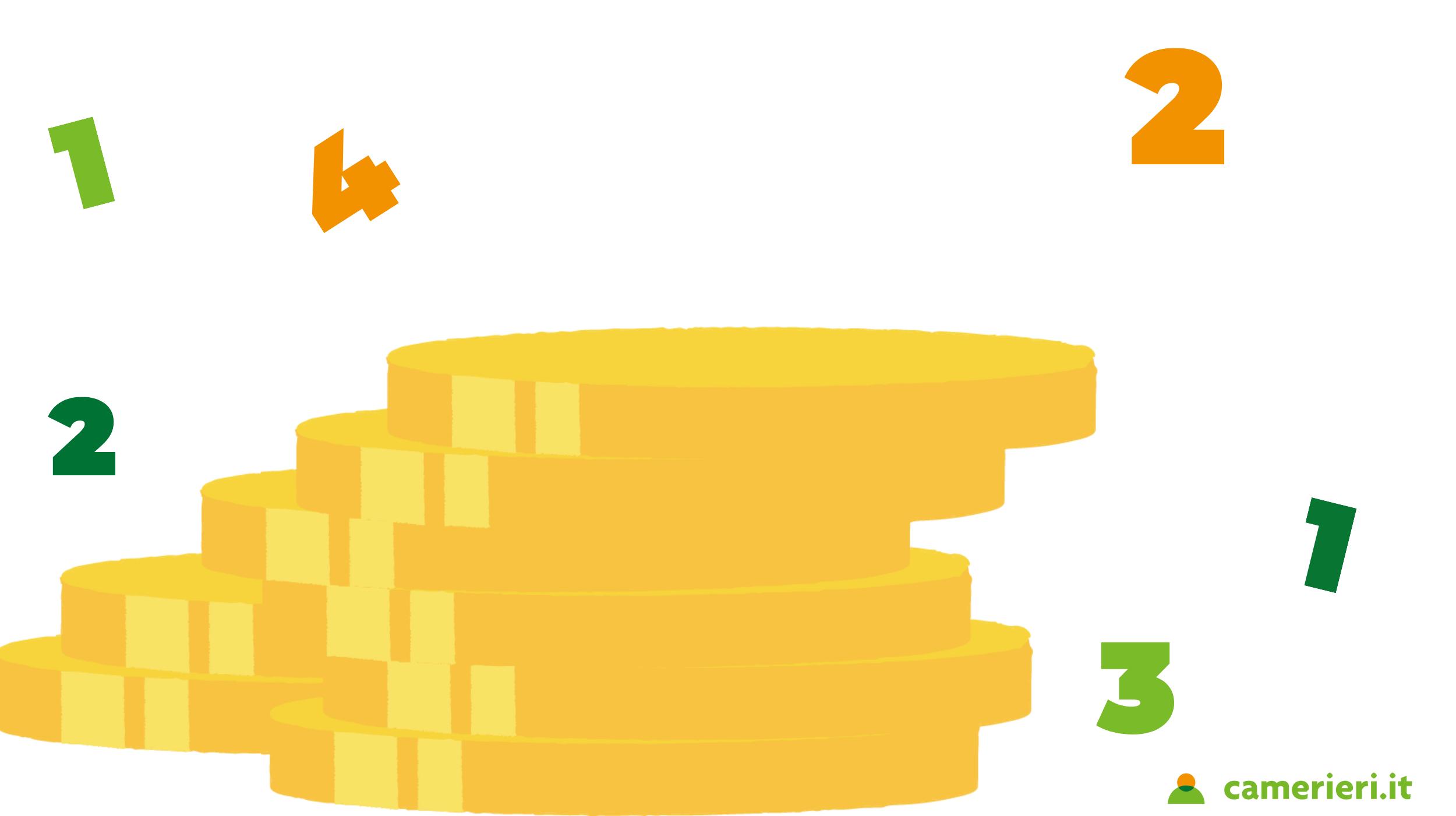 Food cost: cos'è e come calcolarlo?